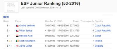 žebříček juniorů Evropské federace squashe